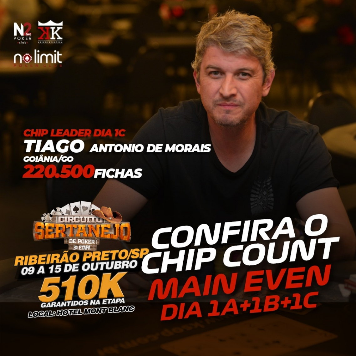 Tiago Antônio de Morais é o chip leader do dia 1C do Main Event