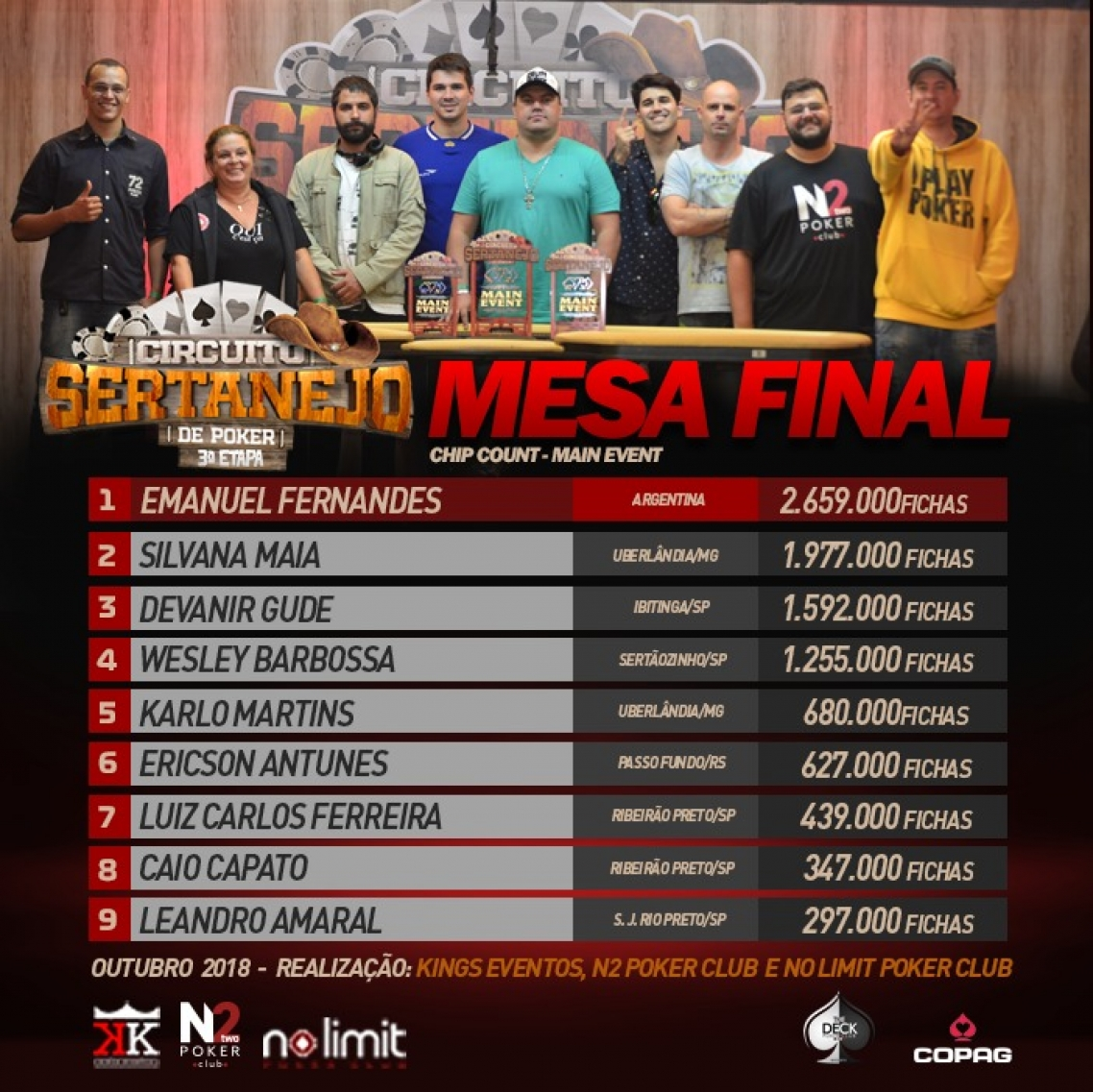 Está formada a mesa final da 3ª Etapa do Circuito Sertanejo de Poker